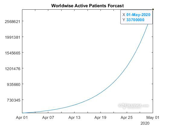 Forecast of coronavirus spread in the world (till May 1, 2020)
