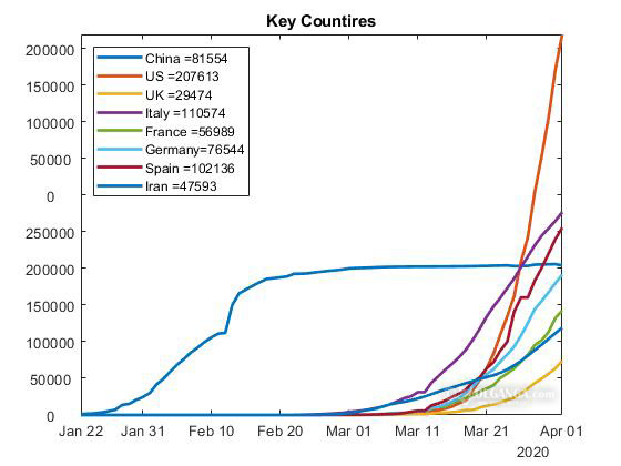 Number of coronvirus active cases in key countries (as of April 1, 2020)