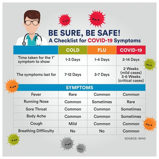 Difference between cold, flu and COVID-19